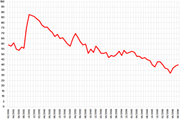 bush_approval_ratings_line_graph